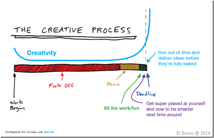 creative process essay designing character Writing a process essay there are two types of process writing one type explains how to do something this type process writing is designed to tell someone how to do something the reader should be able to follow the directions your essay and successfully do what you are explaining.