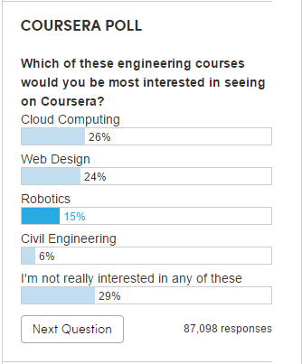 Coursera Poll