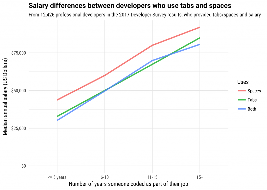 salary_graph-1-1024x731