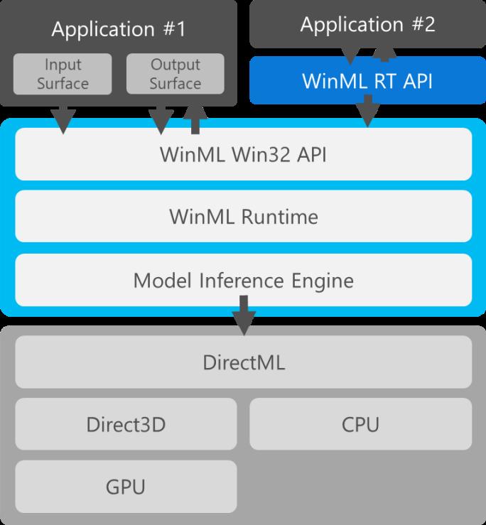 WinMLArchitecture