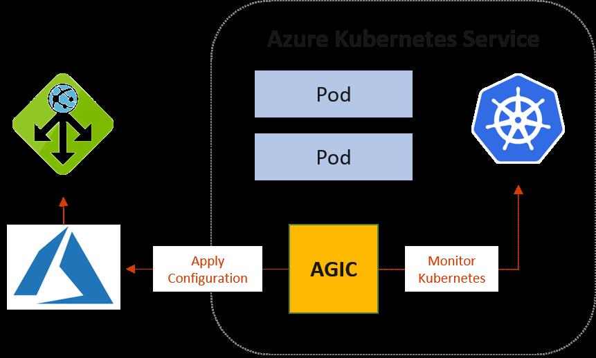 AKS Architecture