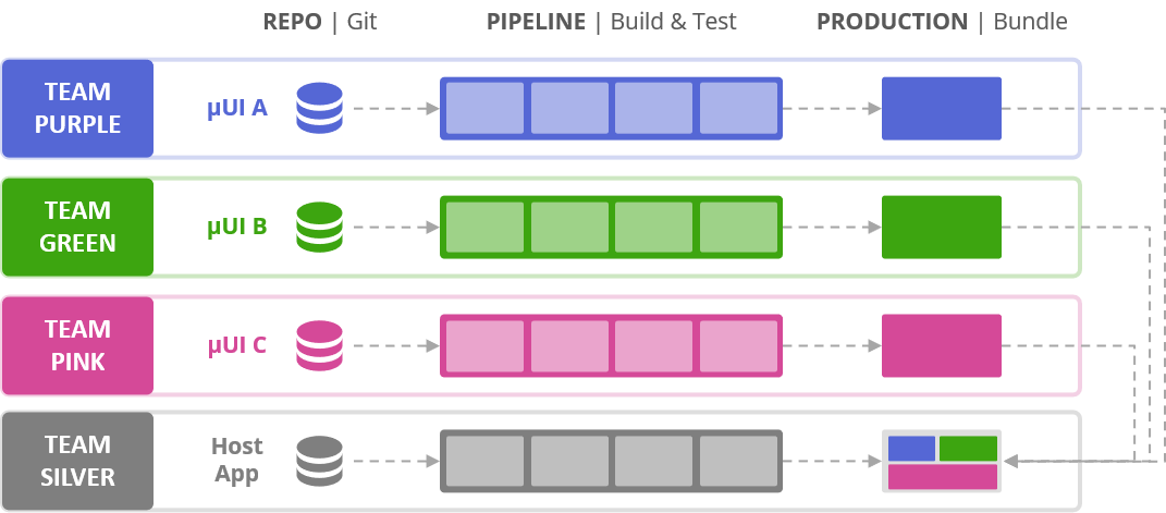Figura 4. Equipos y procesos independientes
