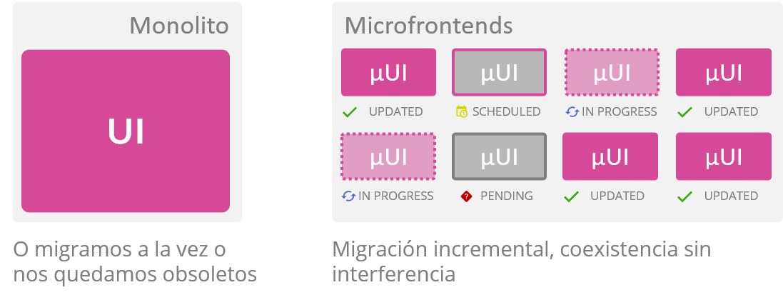Figura 3. Actualizaciones incrementales