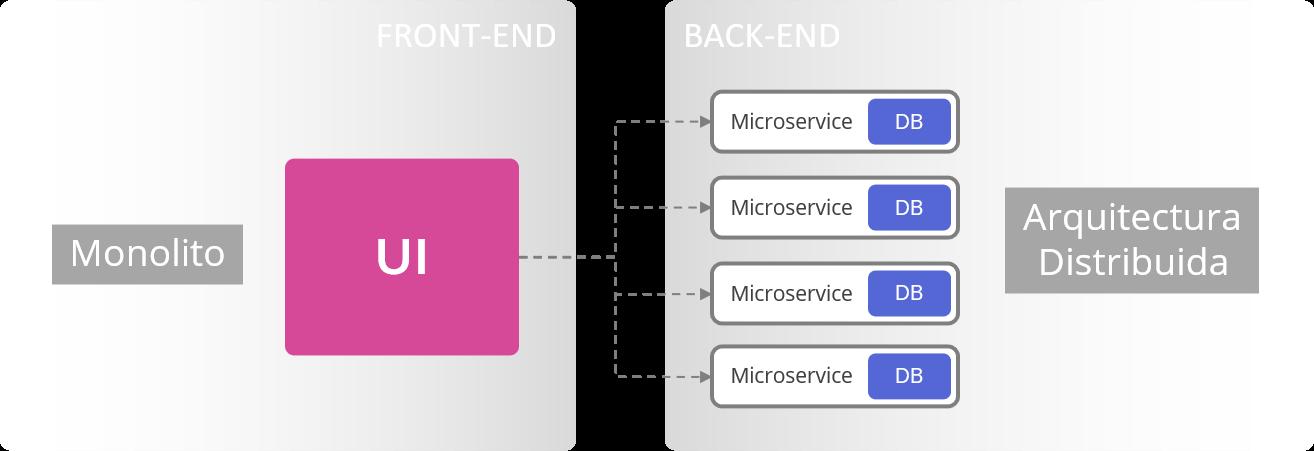 Figura 1.  Front  (monolito) vs  back  (arquitectura distribuida)